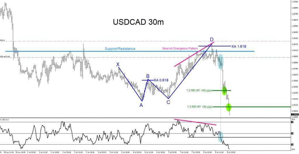 USDCAD, forex, trading, market, pattern, elliottwave, @AidanFX, AidanFX