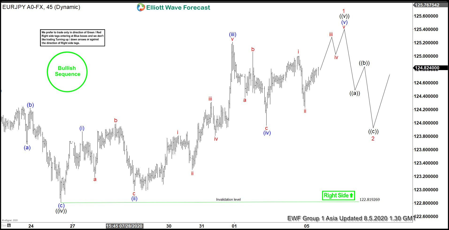 Elliott Wave View: Incomplete Bullish Sequence in EURJPY