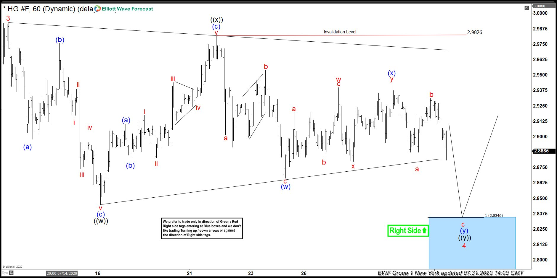COPPER ($HG_F) Buying The Dips After Elliott Wave Double Three Pattern