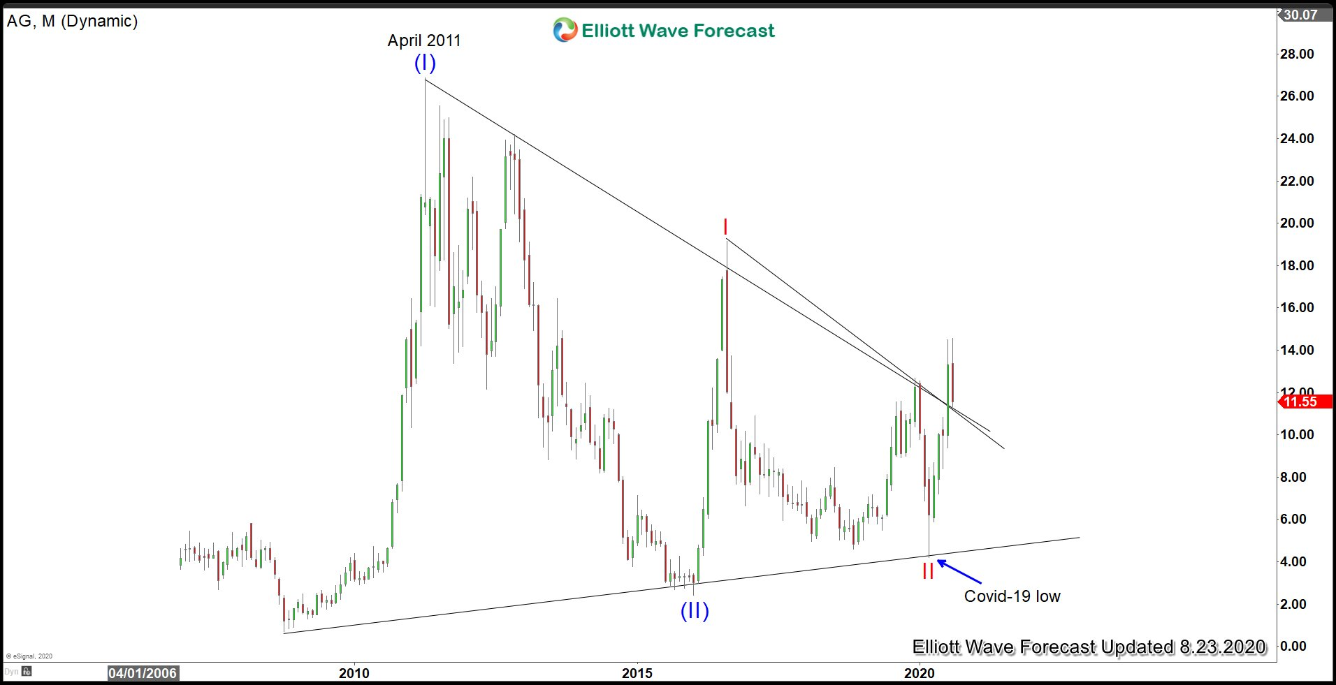 First Majestic Monthly Elliott Wave Chart