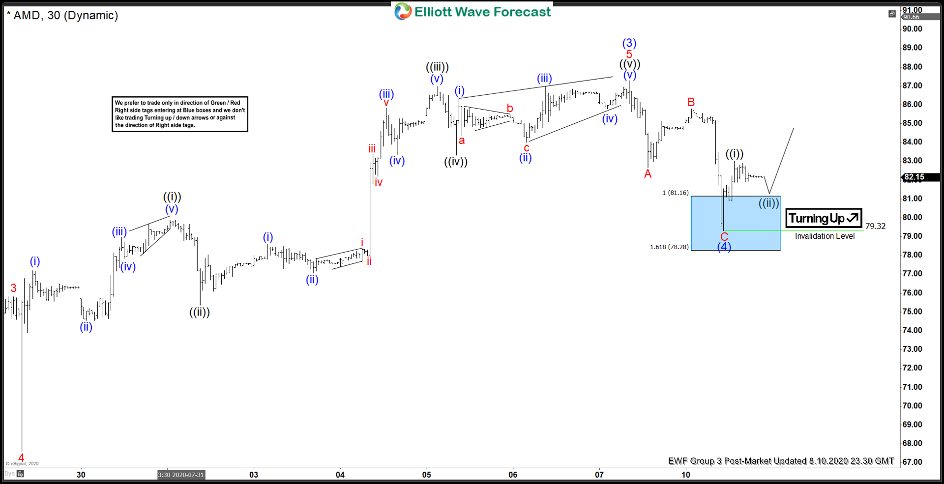 Elliott Wave View: More upside in Advance Micro Devices (AMD)
