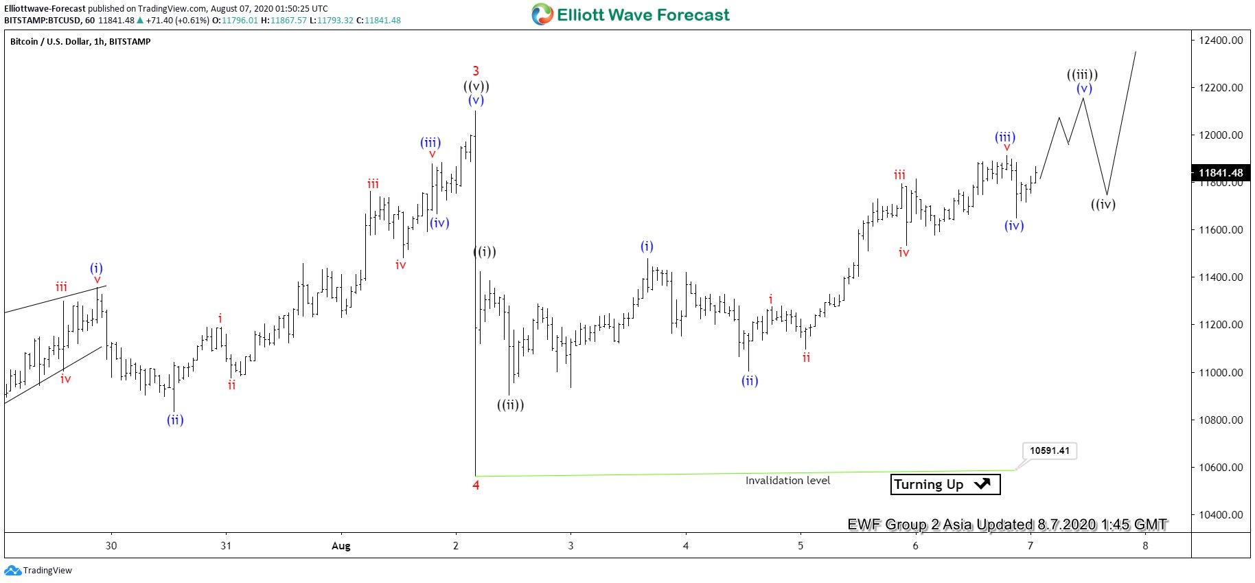 Elliott Wave View: Bitcoin Impulsive Rally In Progress