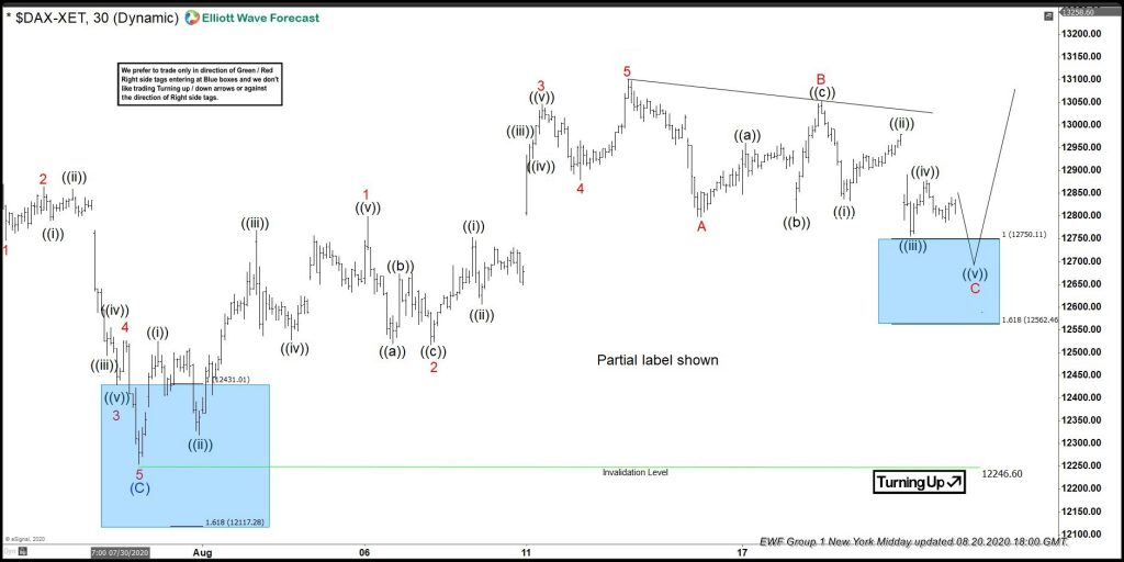 DAX Reacting Higher Once Again From Blue Box Area