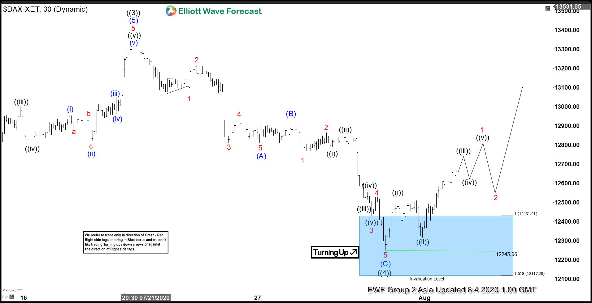 Elliott Wave View: DAX Finds Support after Pullback