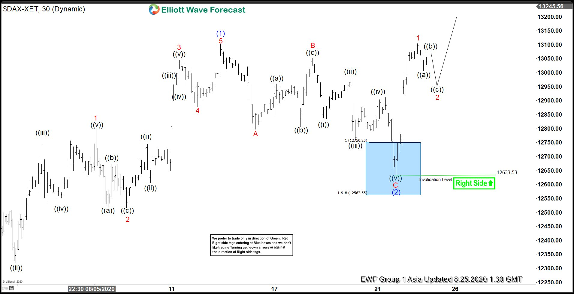 Elliott Wave View: DAX Resumes Rally Higher