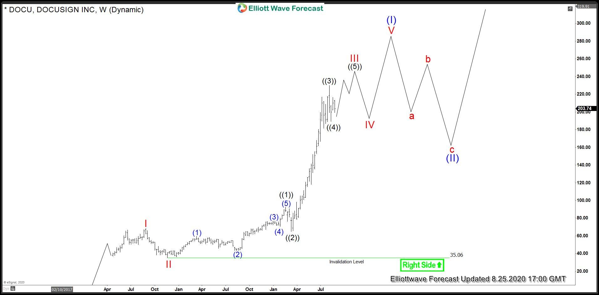 DOCU Weekly Elliott Wave Analysis