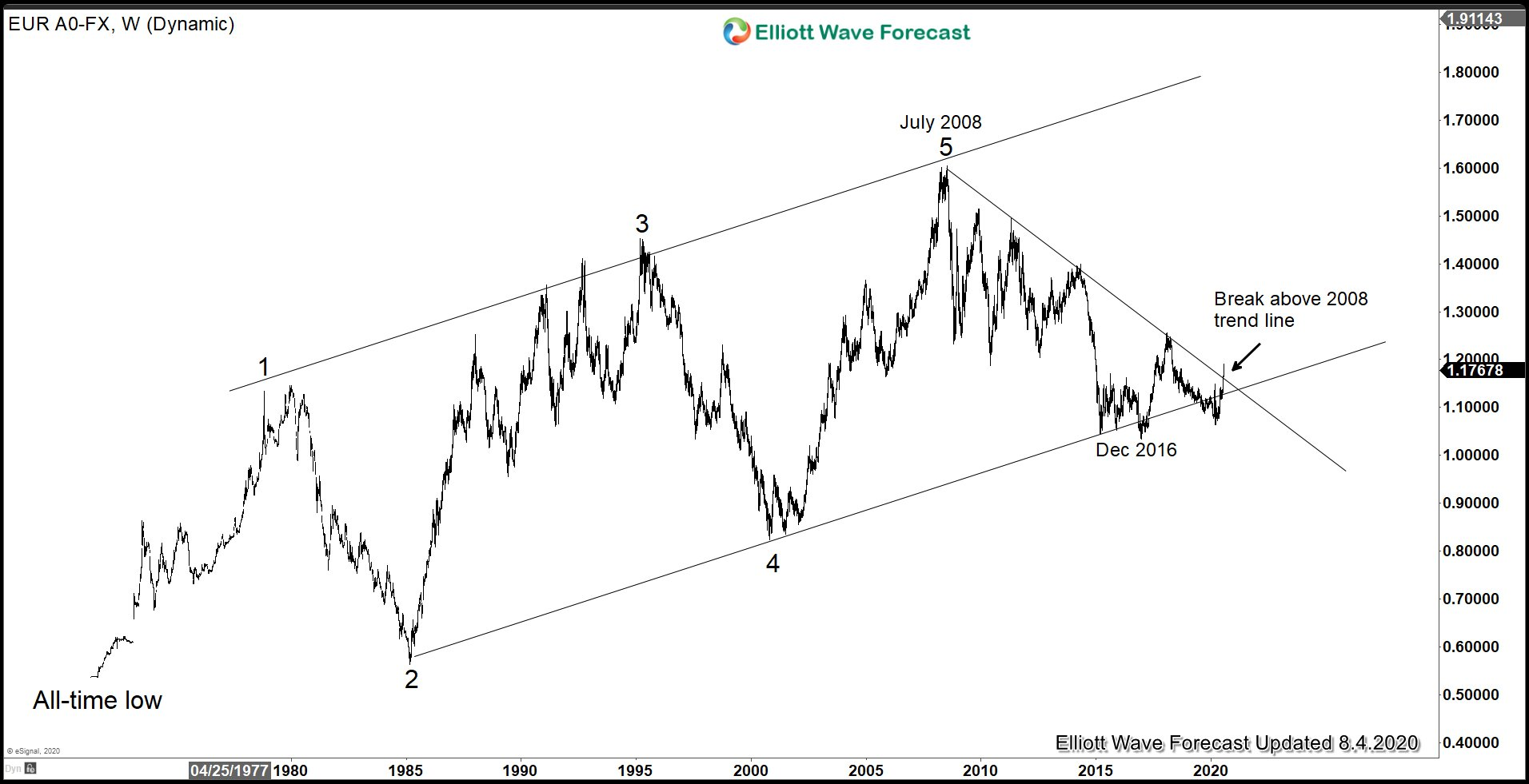 Has The Euro Dollar Finally Turned the Corner?