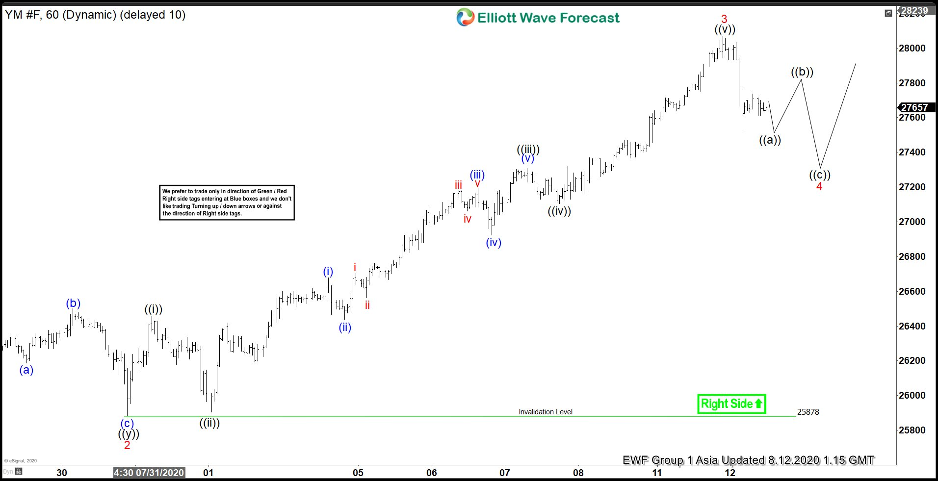 Elliott Wave View: Dow Futures (YM_F) Zigzag Correction In Progress