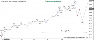 KGHM Elliott Wave 4H