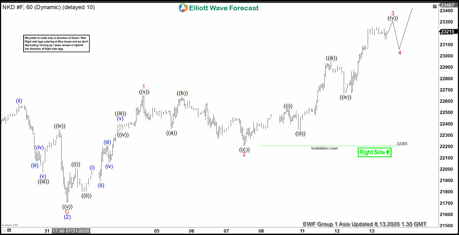 Elliott Wave View: Nikkei (NKD_F) Extending Higher