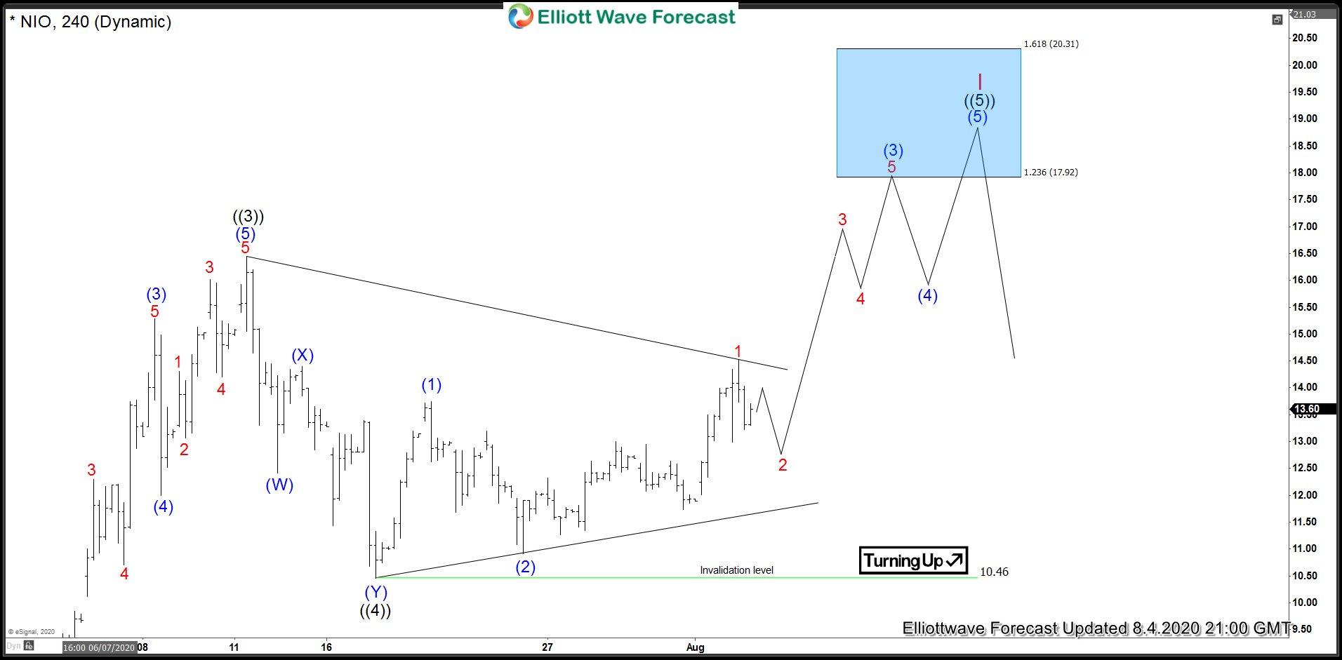 NIO 4 Hour Elliott Wave Analysis