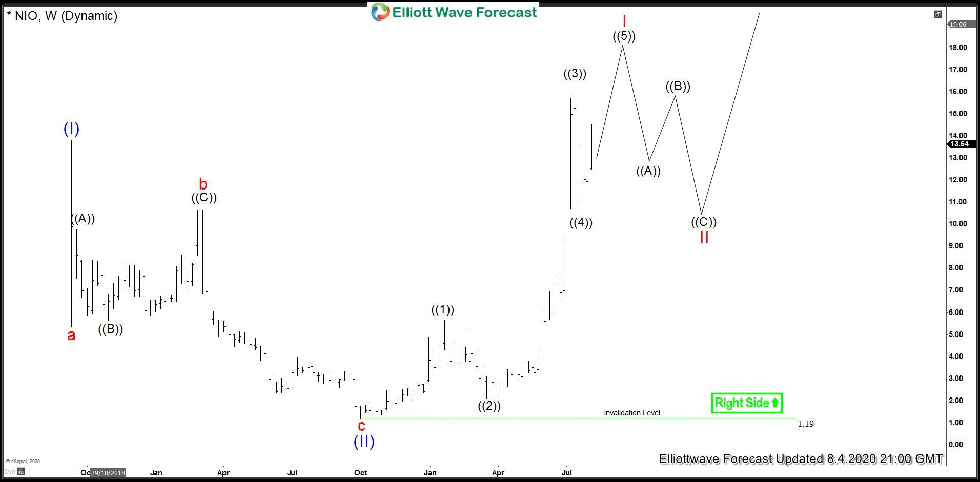 NIO Weekly Elliott Wave Analysis