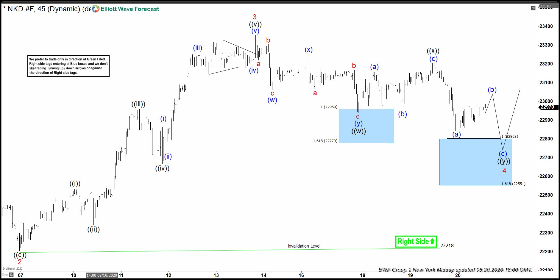 Nikkei (NKD_F) Reacted Higher From Blue Box Area