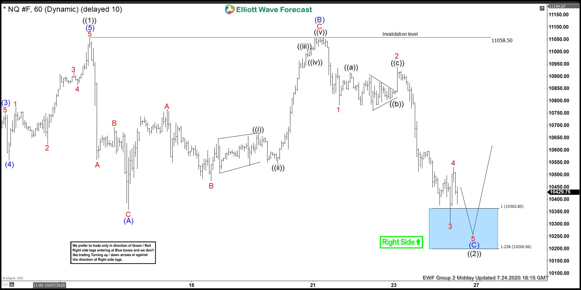 NASDAQ Forecasting The Elliott Wave Flat Correction