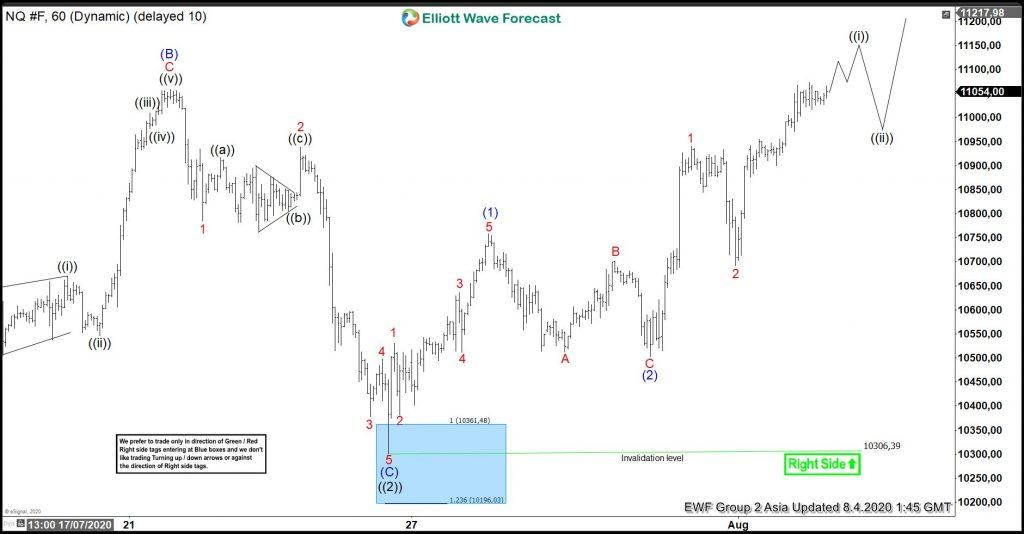NASDAQ Forecasting The Elliott Wave Flat Correction