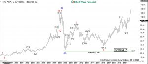 Rio Elliott Wave Monthly
