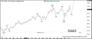 Rio Elliott Wave Weekly