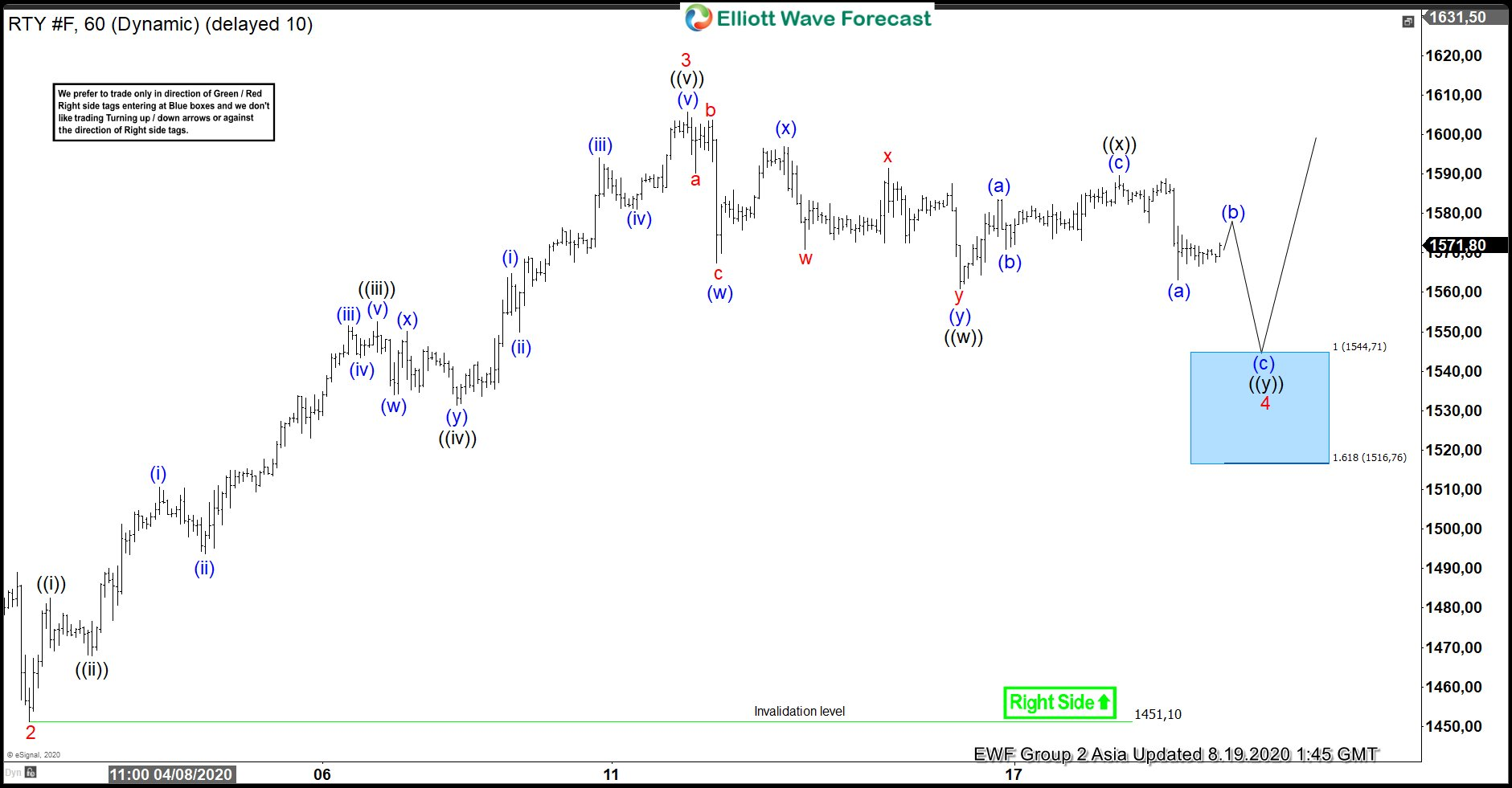 Elliott Wave View: Support Area for Russell 2000 (RTY)