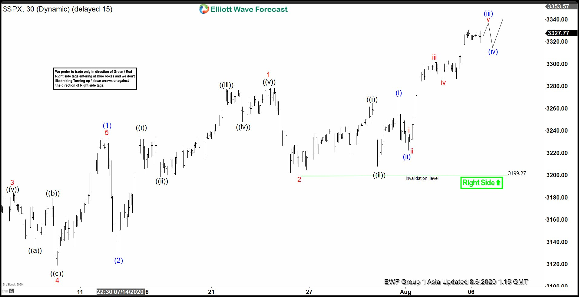 Elliott Wave View: S&P 500 ($SPX) Bullish Cycle Remains Intact