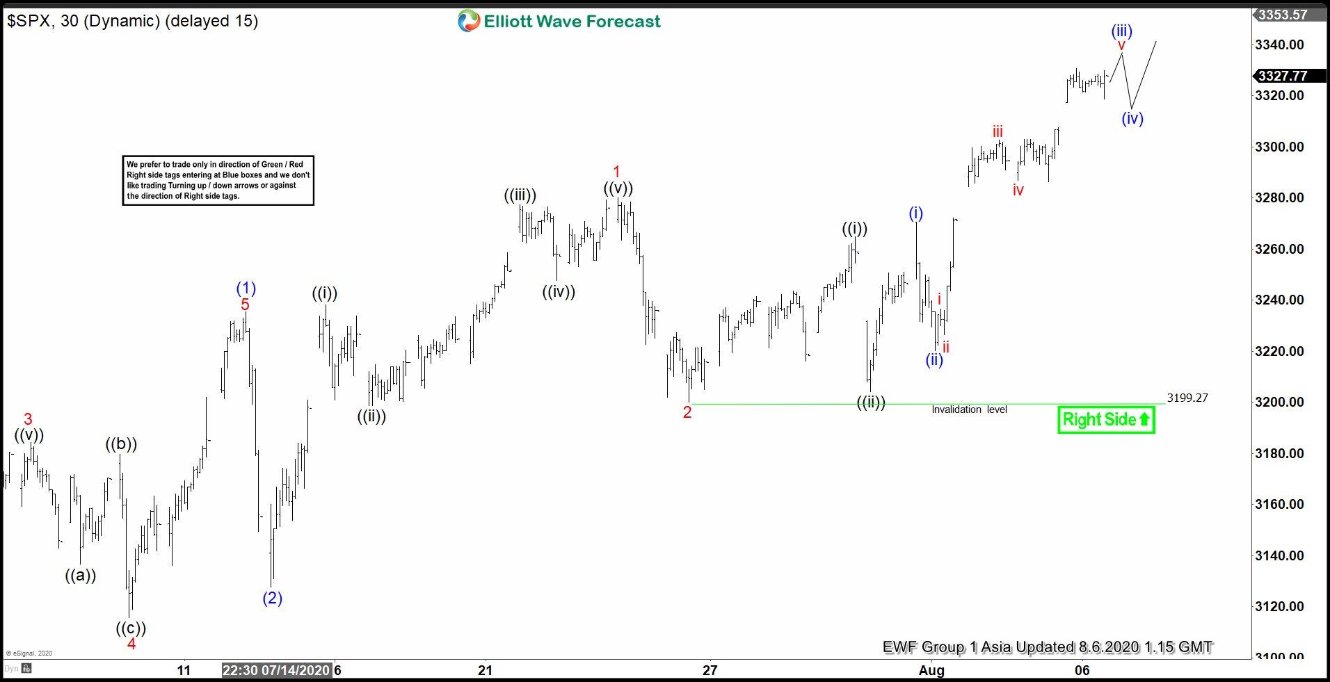 S&P 500 8.6.2020 Asia