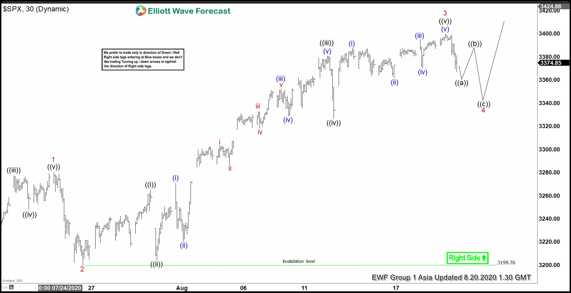Elliottt Wave View: S&P 500 (SPX) Pulling Back After Making All-Time High