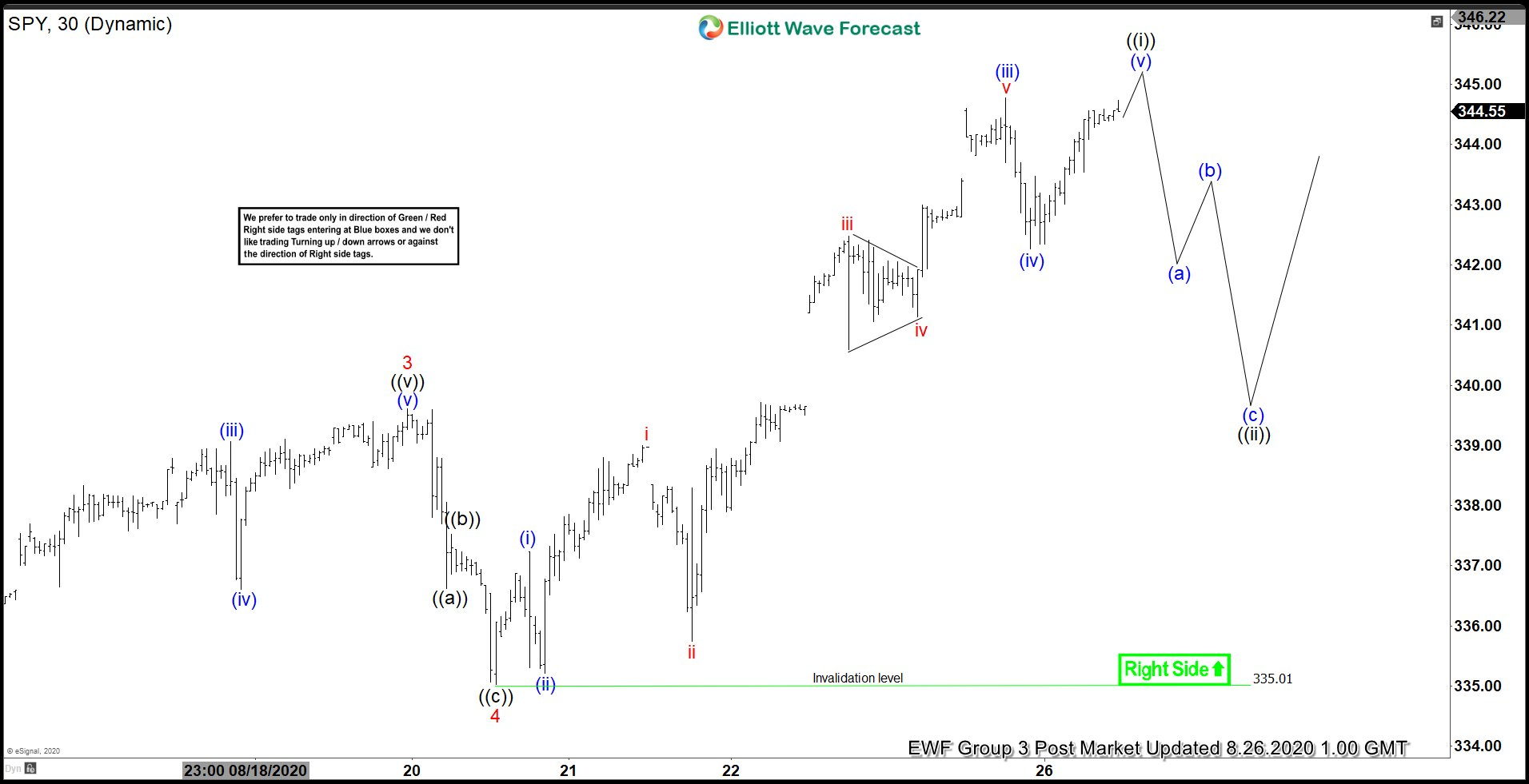 Elliott Wave View: Support Expected in SPY Pullback