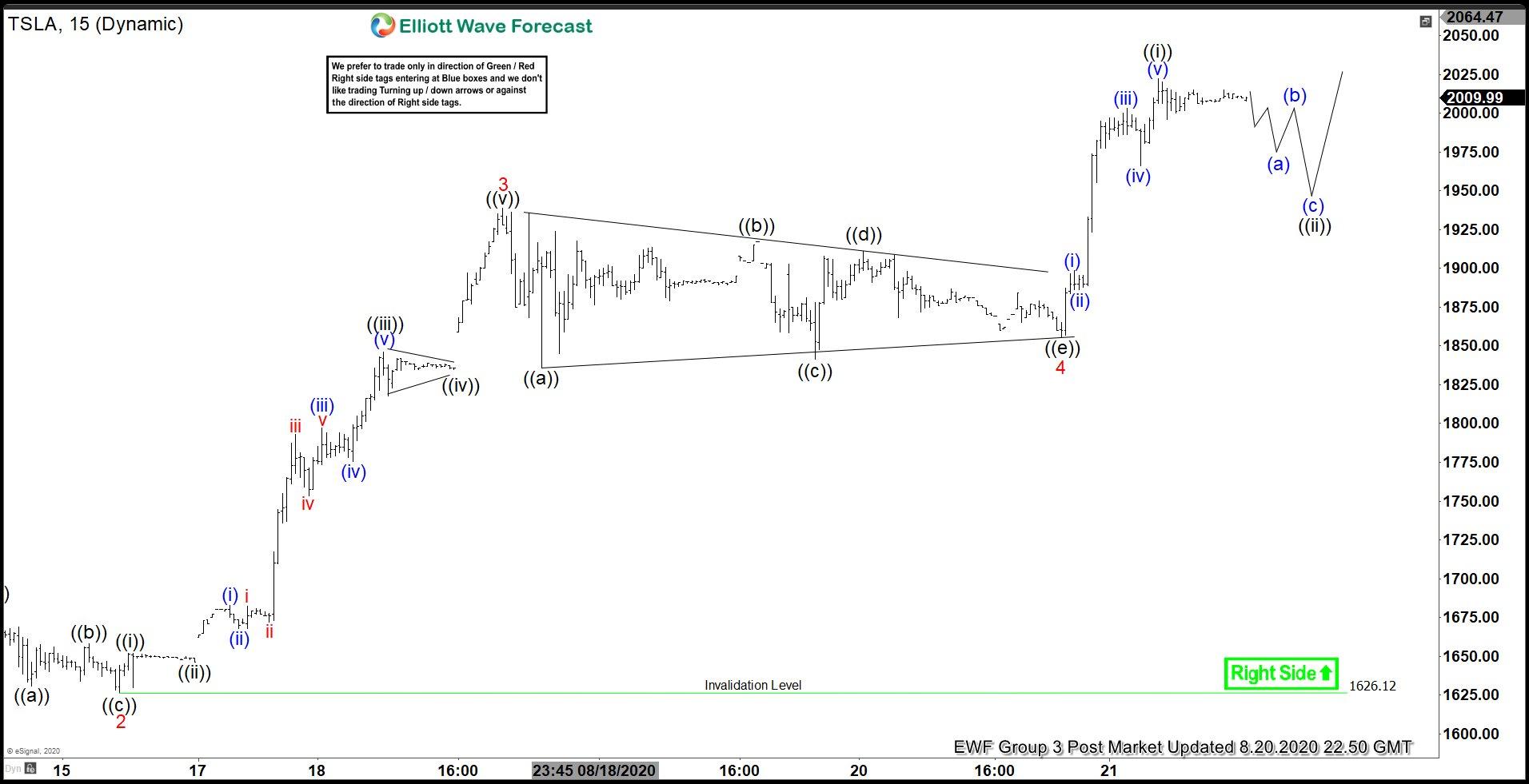 Elliott Wave View: Tesla (TSLA) Ending Wave 5
