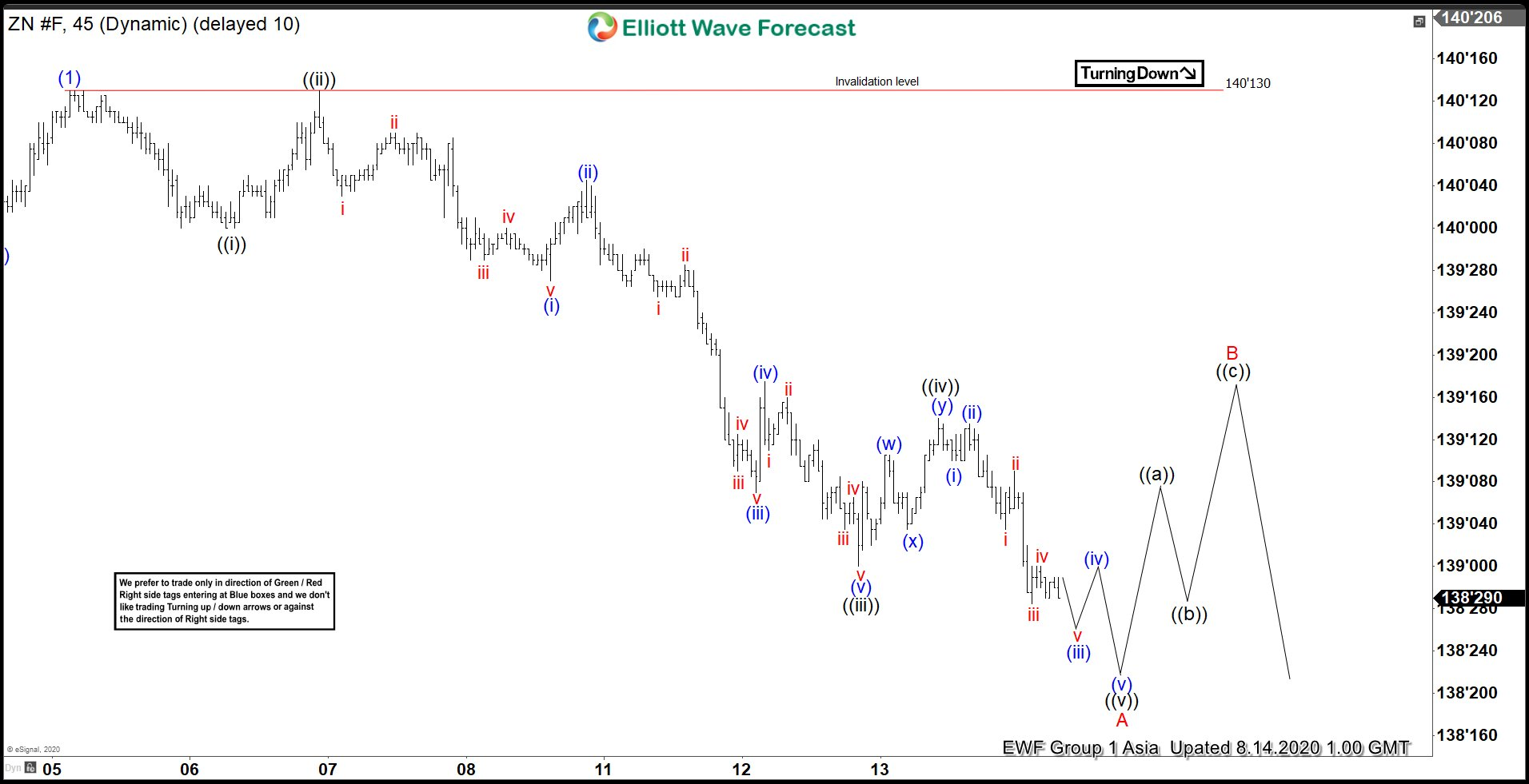 Elliott Wave View: Ten Year Notes (ZN_F) Impulsive Decline