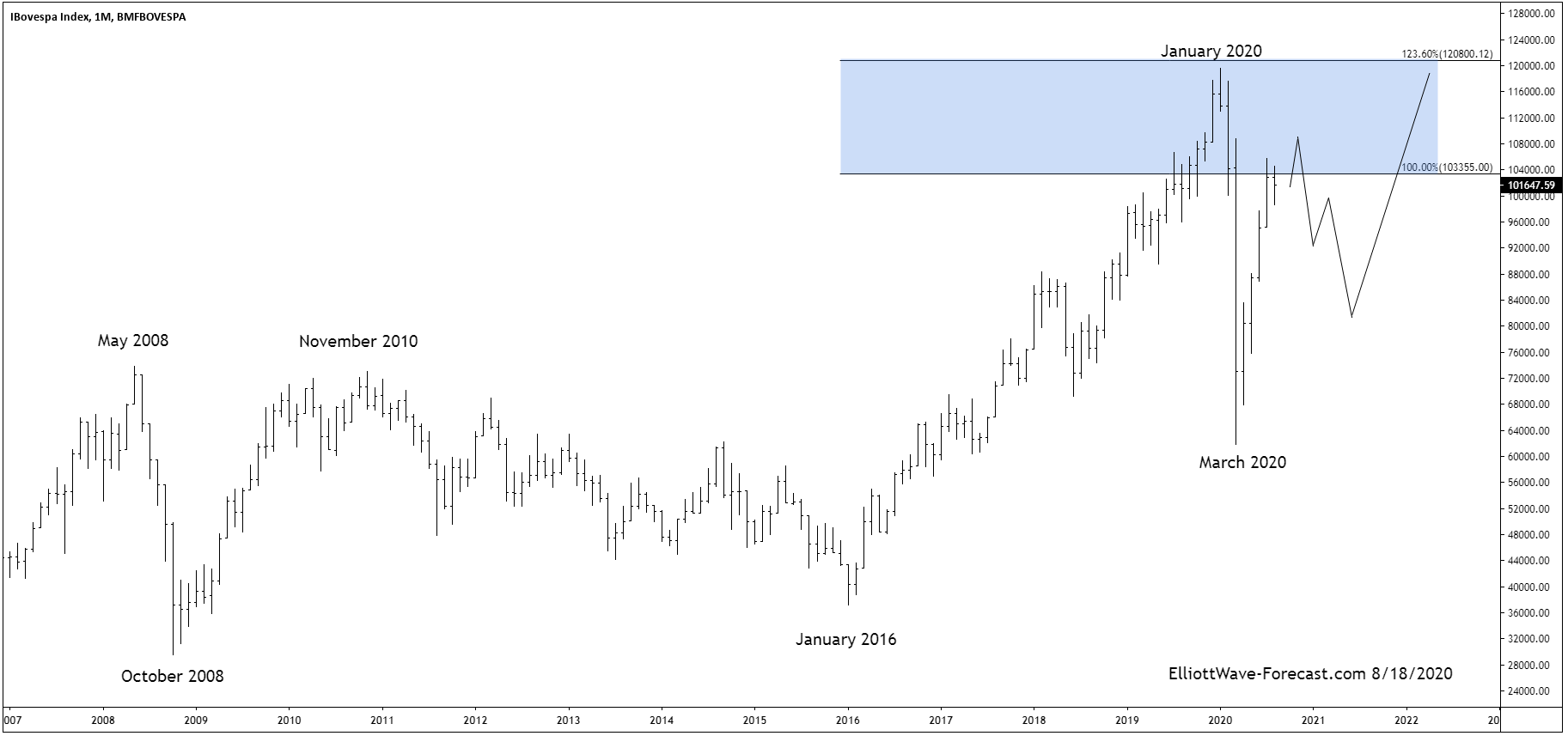The Bovespa Index Long Term Cycles and Bullish Trend