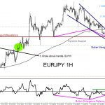 EURJPY : Visible Market Patterns Signalling the Move Higher