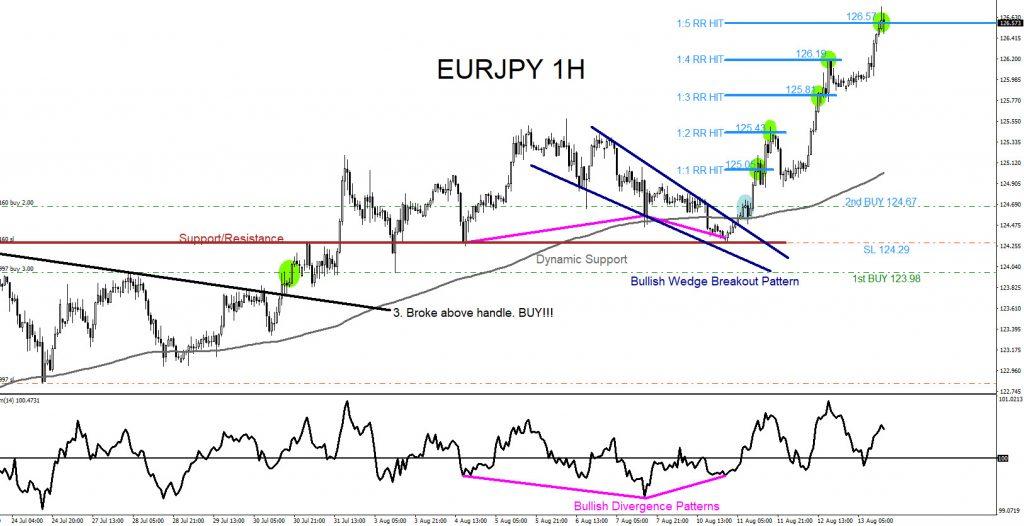 EURJPY, trading, elliottwave, forex, market patterns, @AidanFX, AidanFX