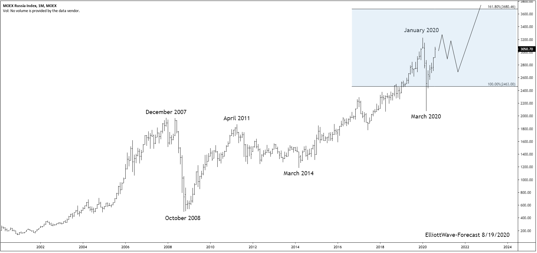 The Micex Index Long Term Cycles and Bullish Trend