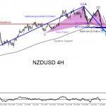 NZDUSD : A Dip Lower Will Find Bulls