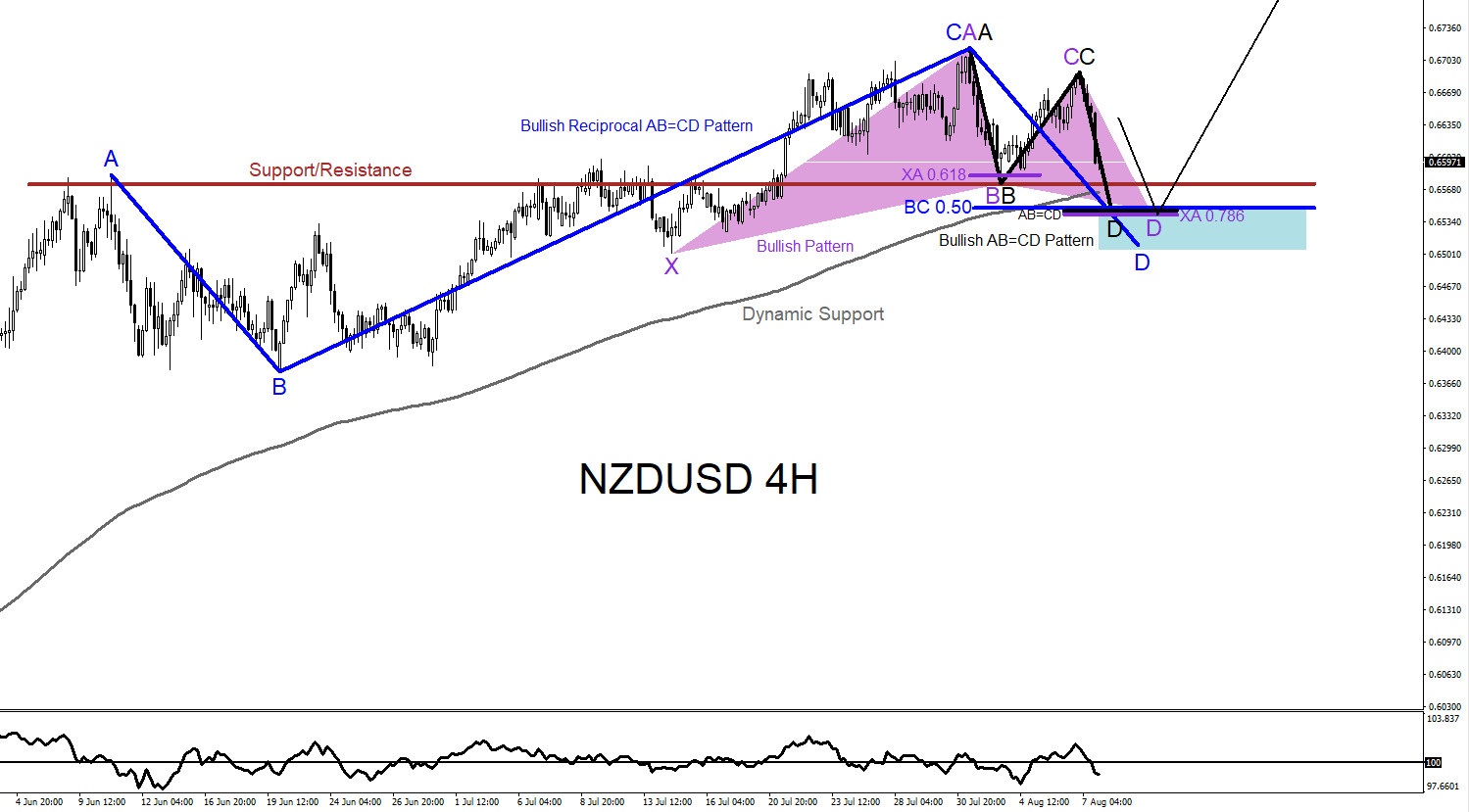 NZDUSD, forex, trading, elliottwave, technical analysis, bullish patterns, @AidanFX, AidanFX