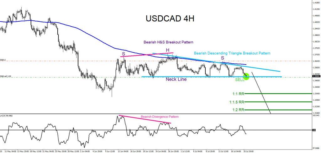 USDCAD, forex, trading, market patterns, elliottwave, @AidanFX, AidanFX