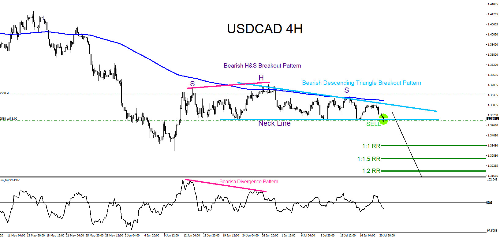 USDCAD : Market Patterns Signalling the Move Lower