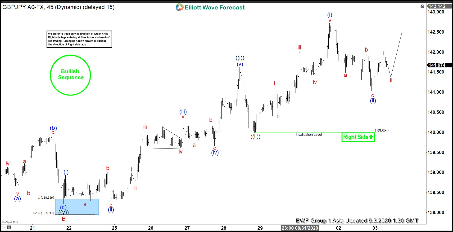 Elliott Wave View: Bullish Sequence in GBPJPY