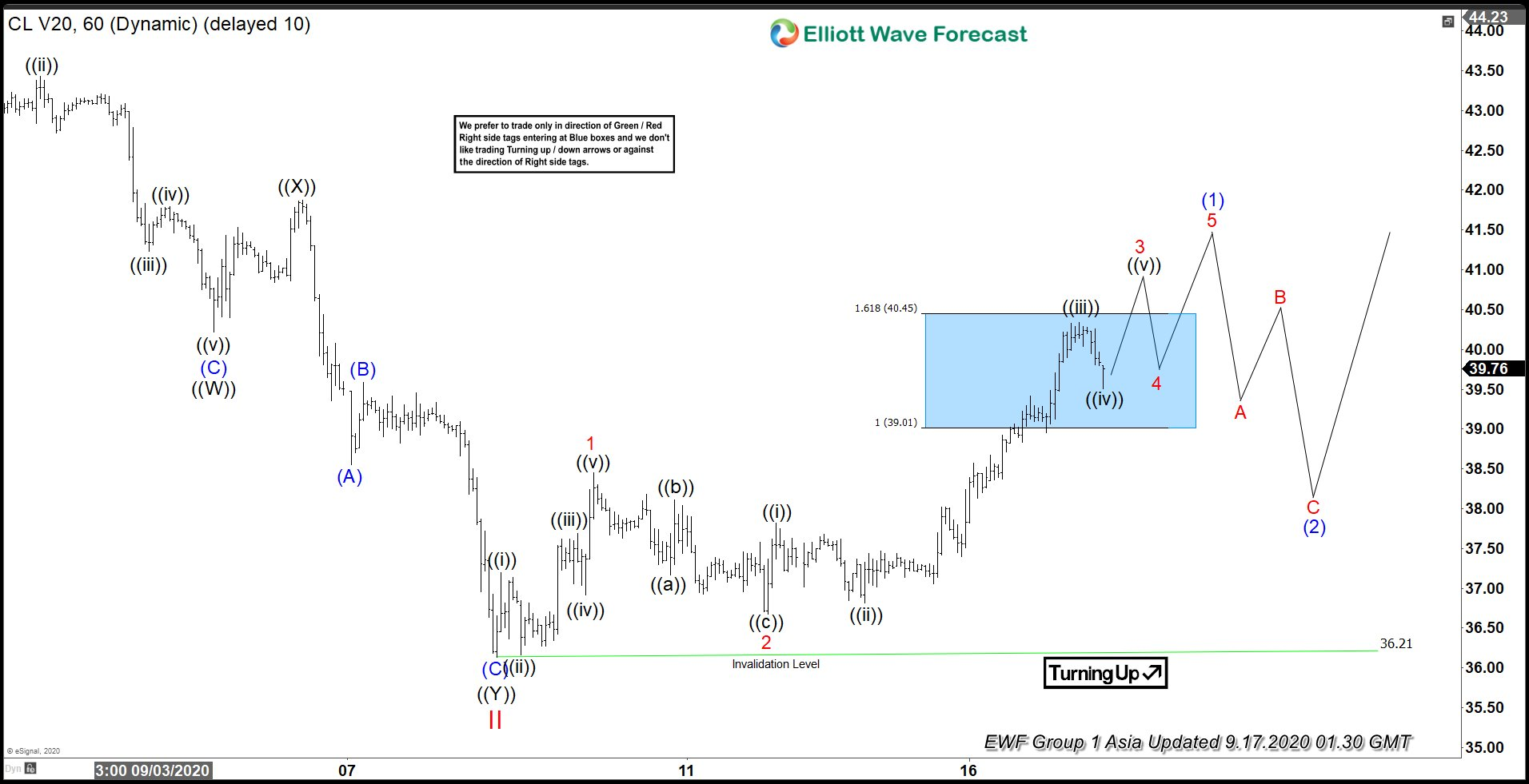 Elliott Wave View: Correction in Oil Completed