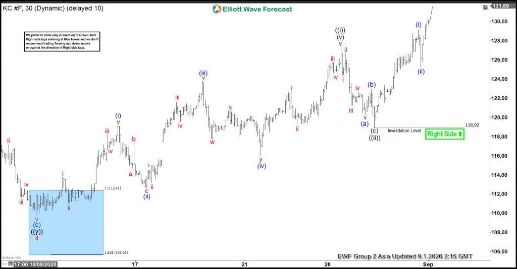 Coffee Elliott Wave View: Buying From Blue Box Area