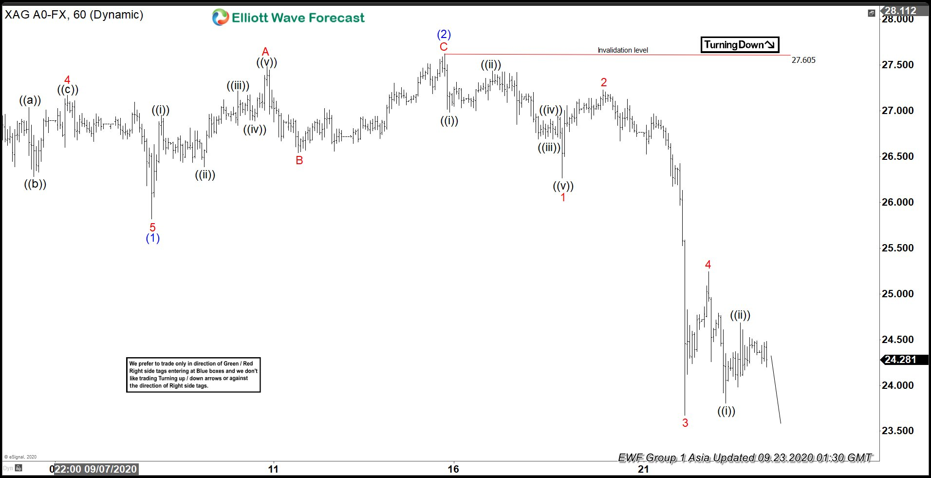 Elliott Wave View: Support Area for Silver