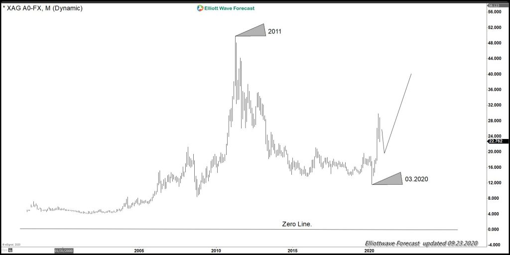 Silver Monthly Elliott wave cycle