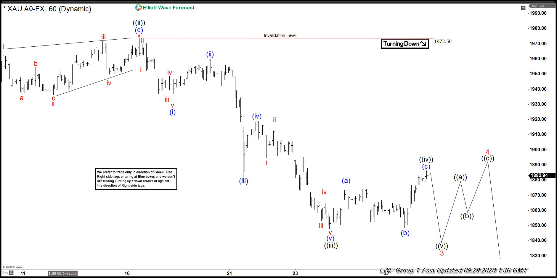 Elliott Wave View: Further Downside to End Gold Correction