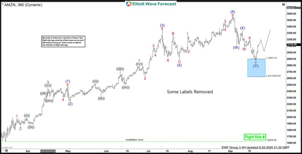 Amazon Reacting Higher From Elliott Wave Blue Box Area