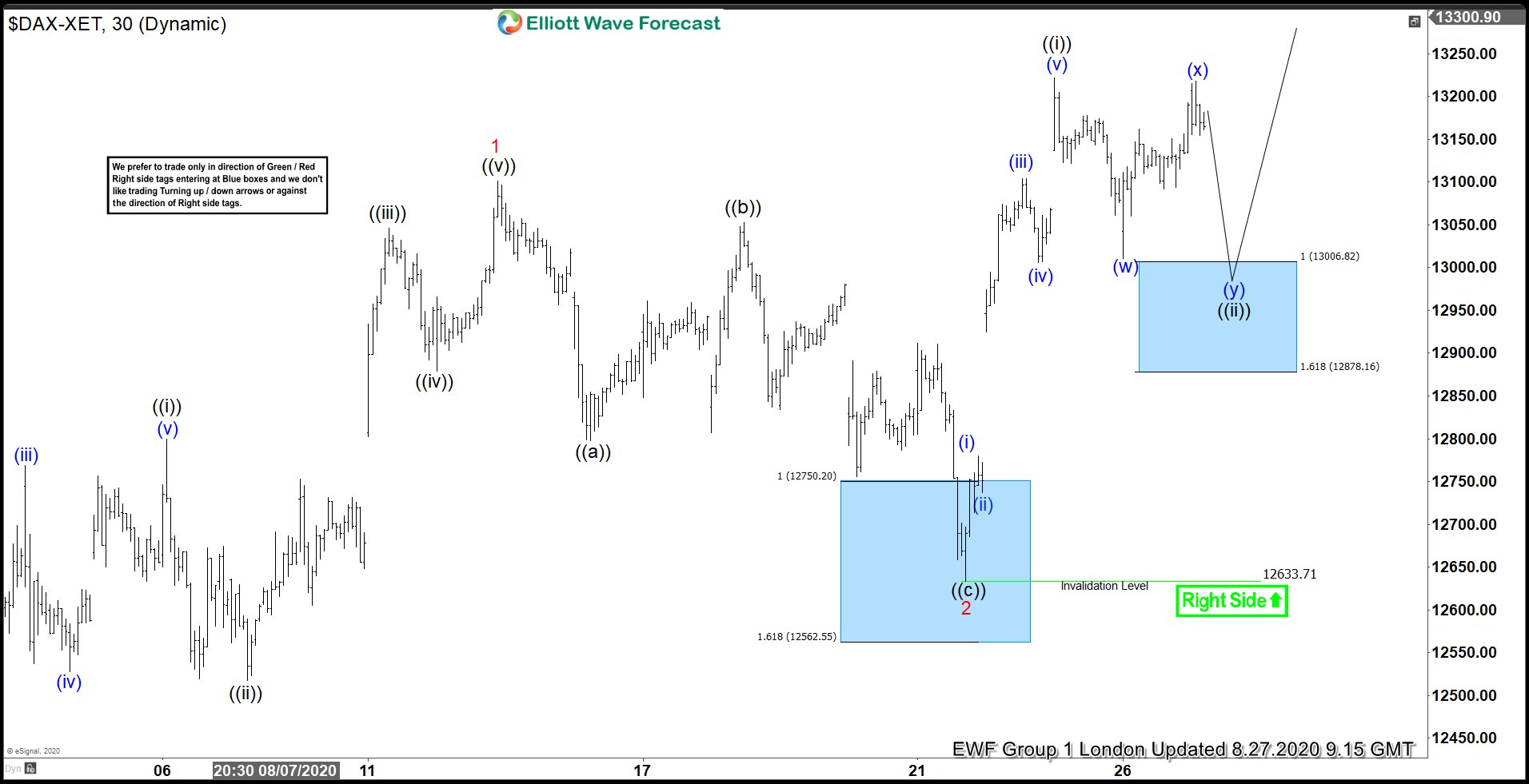 DAX Buying The Dips After Elliott Wave Double Three