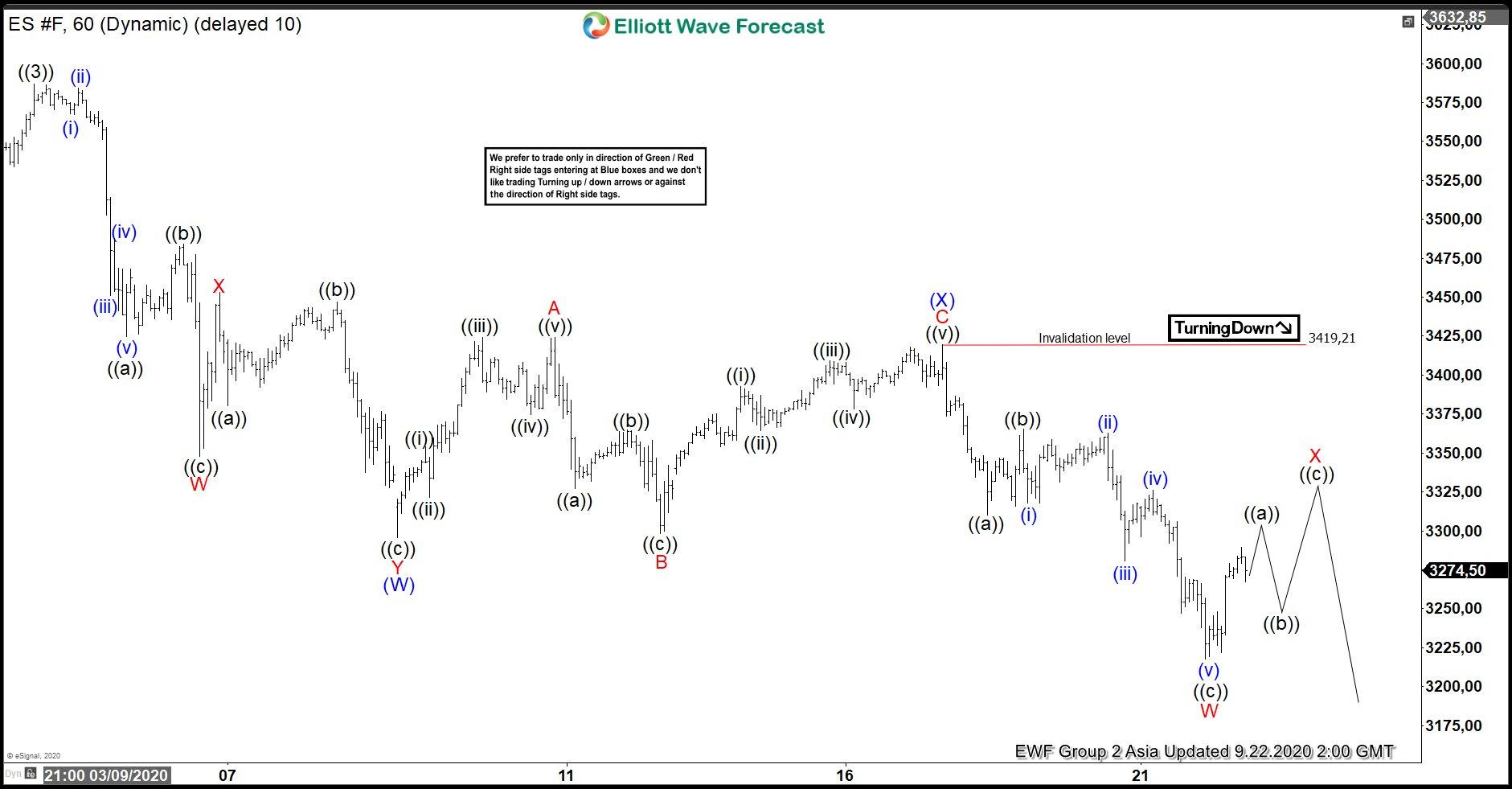 Elliott Wave View: S&P 500 E mini Futures (ES) Correction In Progress