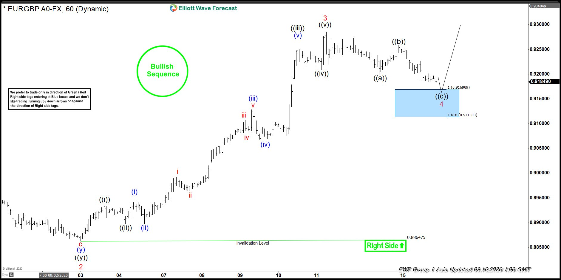 Elliott Wave View: Bullish Sequence in EURGBP Favors More Upside
