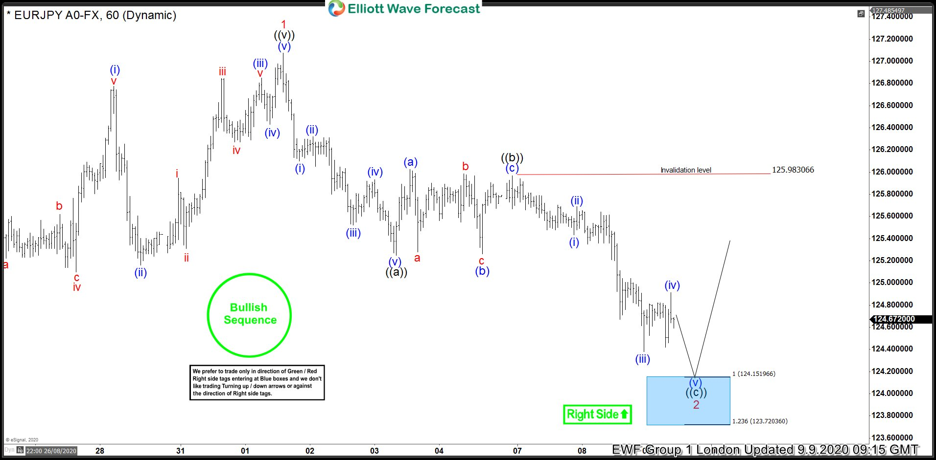 EURJPY Elliott Wave: Forecasting The Rally After Zig Zag Pattern