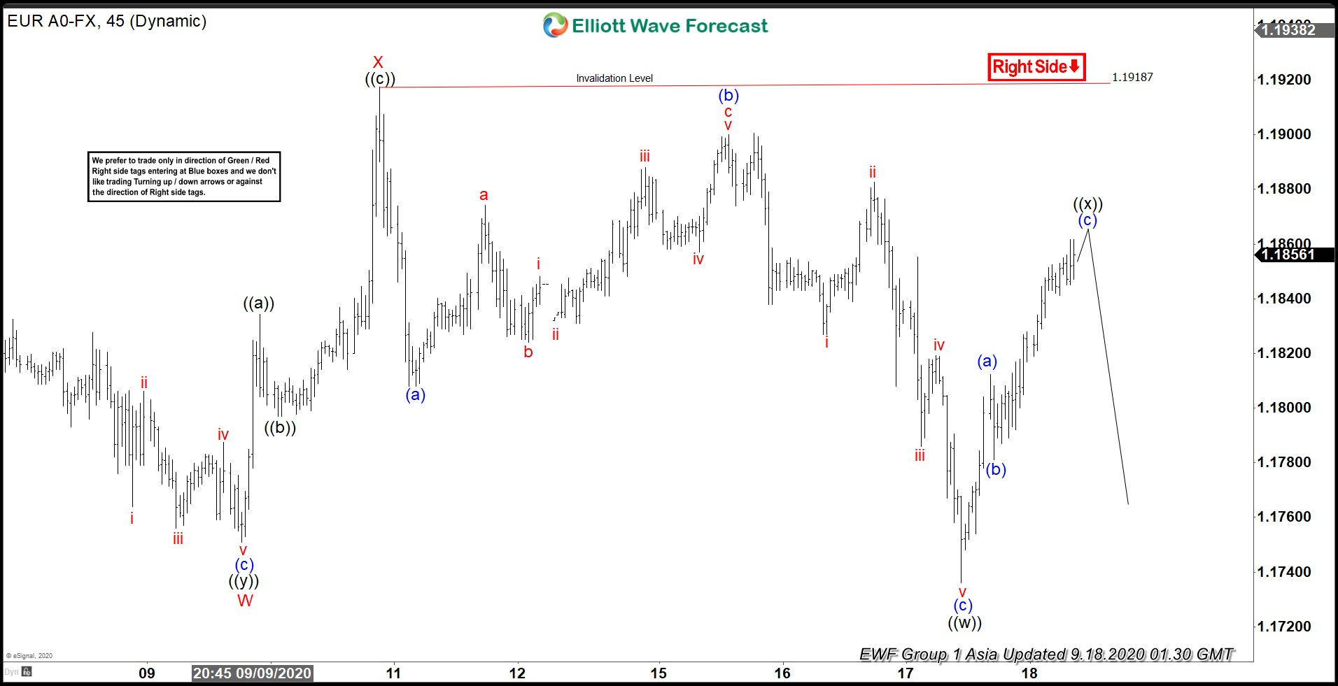 Elliott Wave View: EURUSD Will Remain Supported in Dips