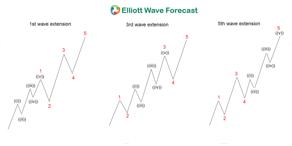 3 types of Elliott wave extensions
