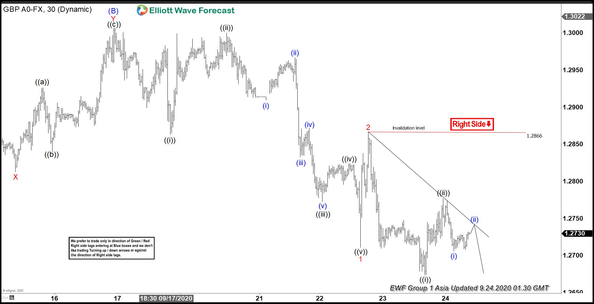 Elliott Wave View: Further Downside in Pound Sterling